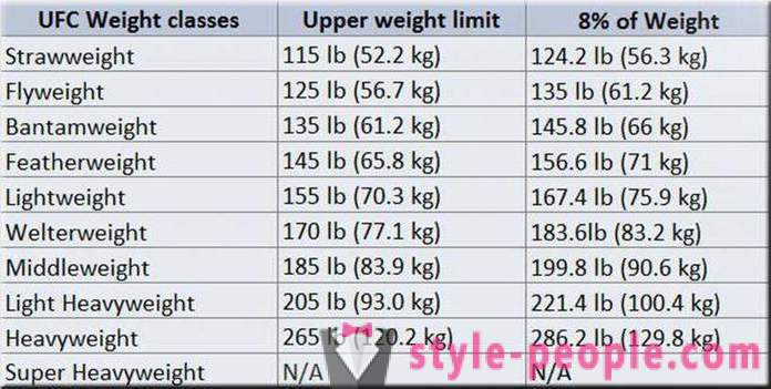 Ufc Gewichtsklassen